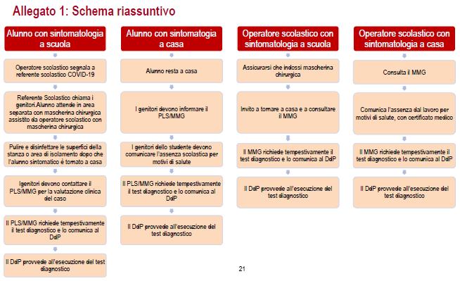 Schema procedure